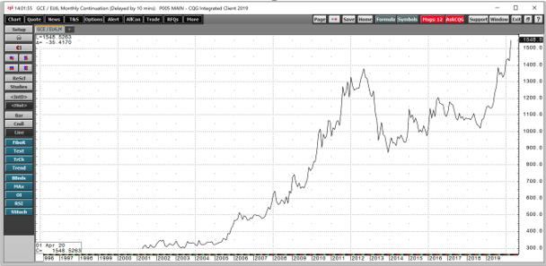 سعر الذهب مقابل اليورو من 2002-2020