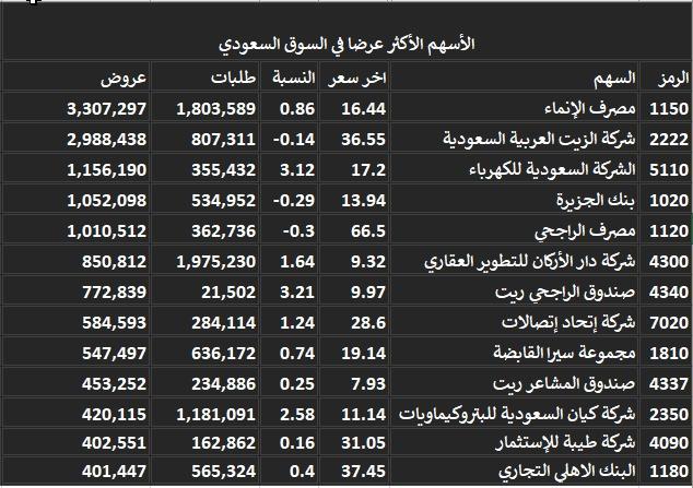 اتجاهات سيولة السوق السعودي اليوم Investing Com
