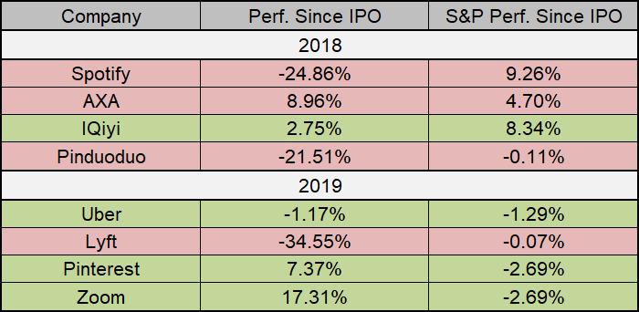 أداء الشركات المطروحة للاكتتاب العام 2018، 2019