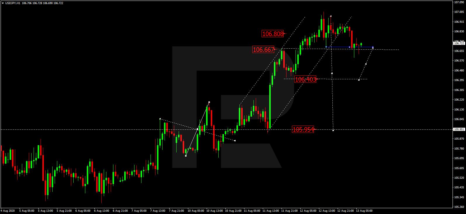USD JPY الدولار / ين