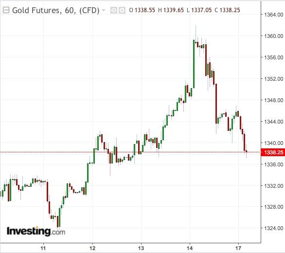 تحركات عقود الذهب الآجلة على الإطار الأسبوعي، من TradingView