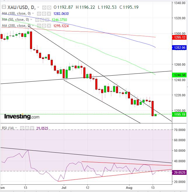 XUA/USD Daily Chart