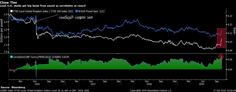 الأسهم البريطانية تشهد أفضل أداء صعودي عن الجنيه الإسترليني منذ تصويت البريكست مع الإتفاق المبدئي