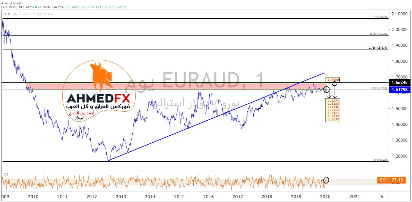 الرسم البياني لتحركات اليورو/استرالي