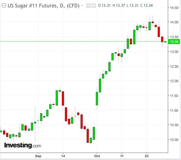 Sugar Daily Chart