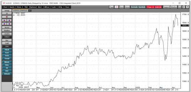 الرسم البياني لإطار يوم لسعر الذهب بالفرنك