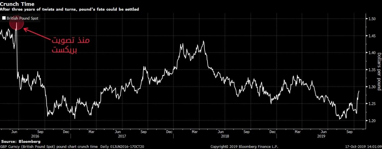 الجنيه الإسترليني إلى أعلى مستوى في خمسة أشهر بعد الإتفاق المبدئي اليوم
