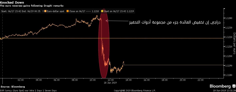 اليورو يتراجع ما يقارب 0.3% بعد إشارة دارجي لخفض الفائدة إذا إدعت الحاجة