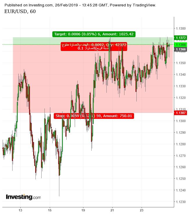 الرسم البياني لزوج اليورو دولار H1