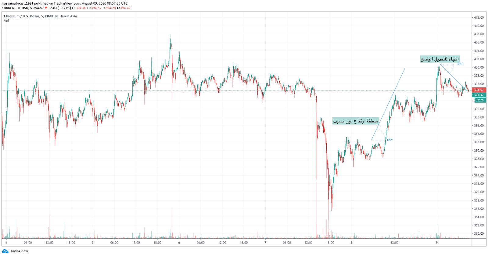 الرسم البياني للإيثريوم-الدولار الأمريكي