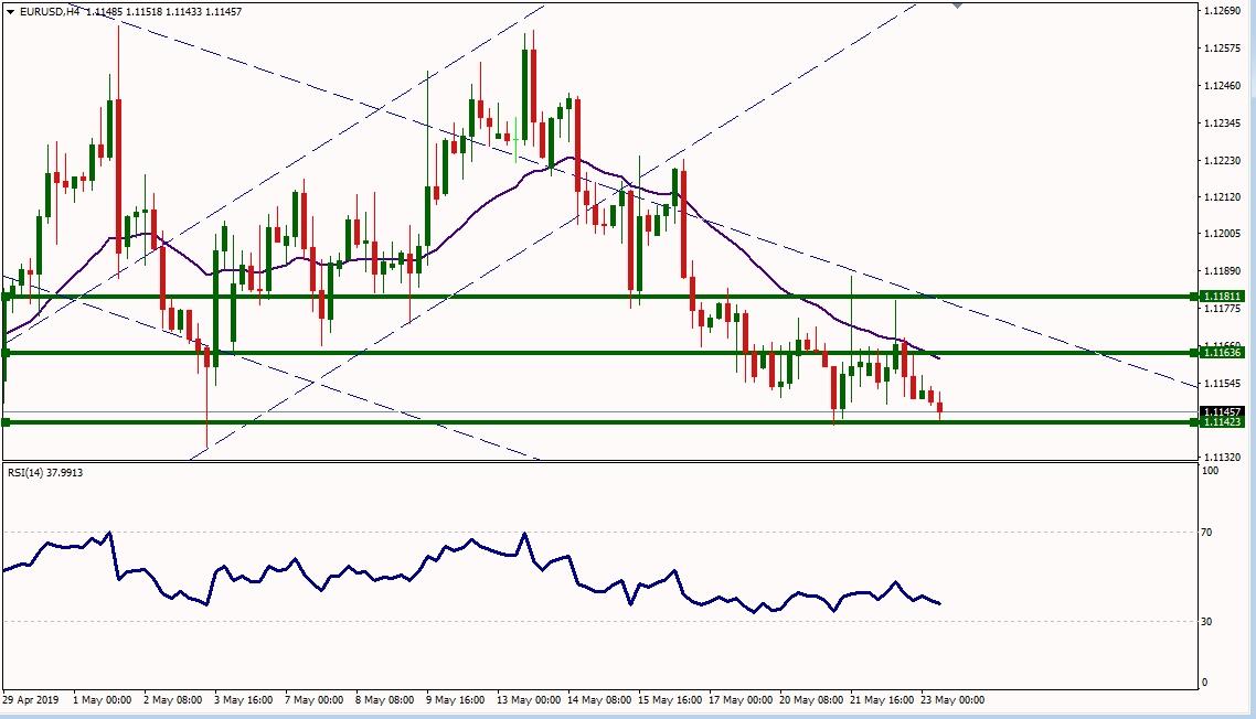 EURUSD - اليورو دولار