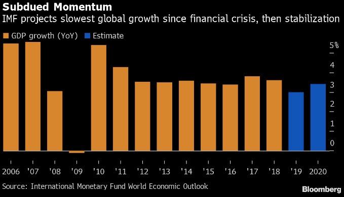 صندوق النقد الدولي يخفض توقعات النمو العالمي لأقل مستوى منذ الأزمة العالمية في 2008