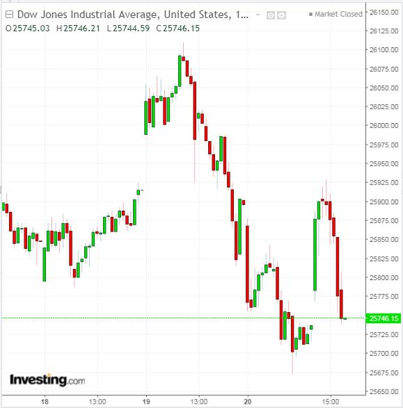 DJIA 15 Minute Chart