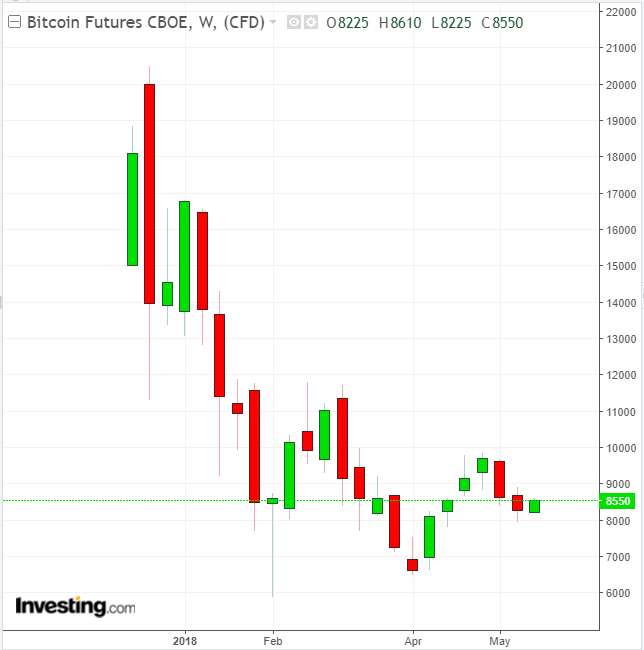 BTC CBOI Futures Trading since Inception