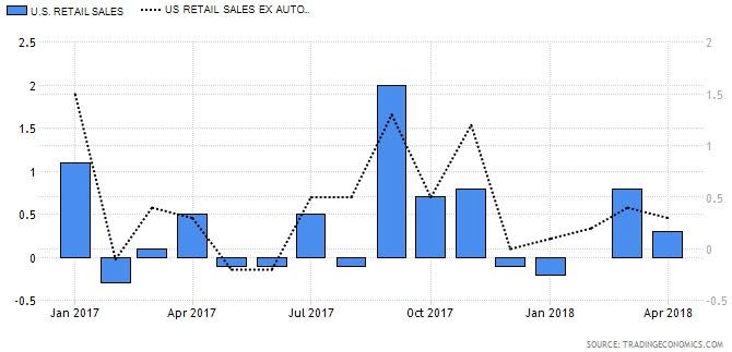 مؤشر مبيعات التجزئة (مقارنة) المؤشر الأساسي على أساس شهري