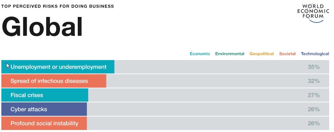 مخاطر الأسواق العالمية