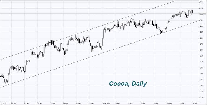 Cocoa prices