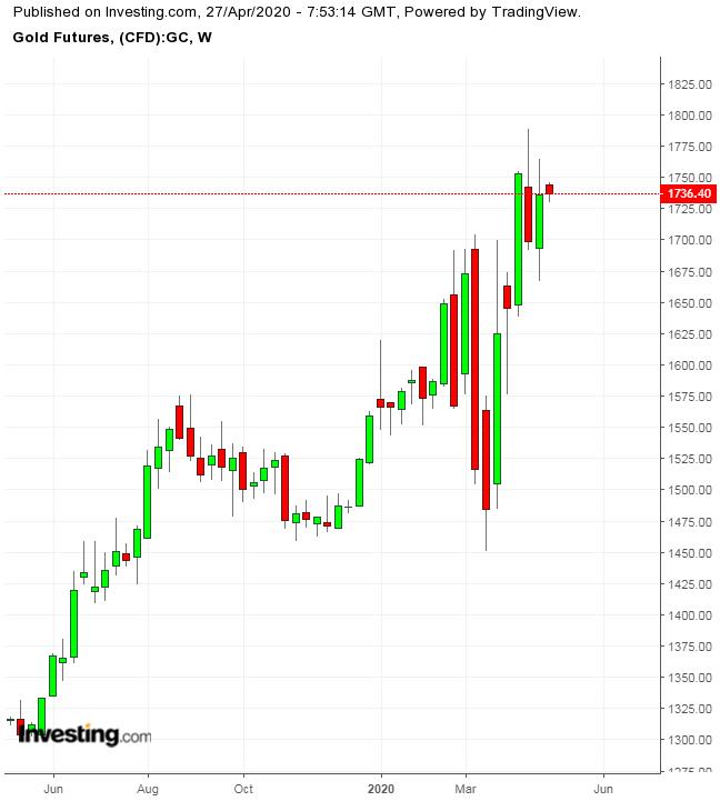 اسعار الذهب هذا الأسبوع