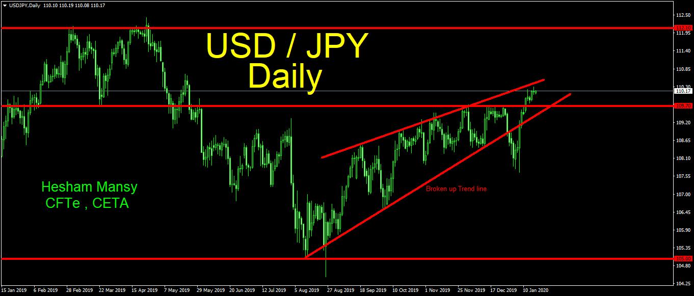 رسم بياني مفصل يومي لتحركات الدولار/ين