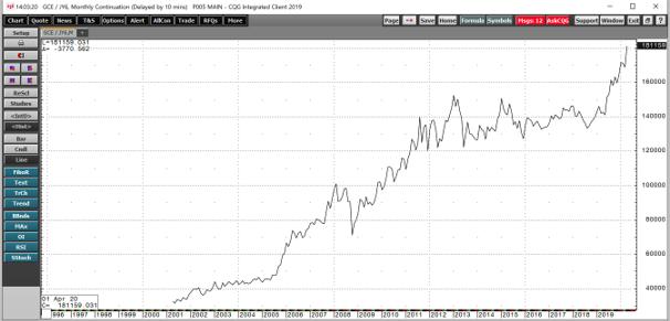 سعر الذهب بالين الياباني من 2002-2020