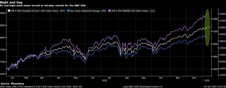 مؤشرات الأسهم الأمريكية تستكمل مكاسبها القياسية للعام الثاني على التوالي مع تراجع المخاطر الجيوسياسية