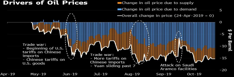 محركات أسعار النفط تمثلت في اثار الحرب التجارية وتوترات الشرق الأوسط بشكل اكبر من الامدادت