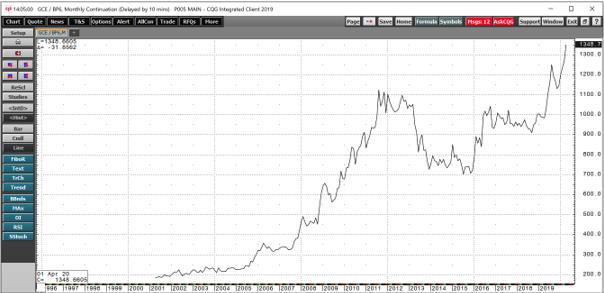 سعر الذهب بالجنيه الاسترليني من 2002-2020