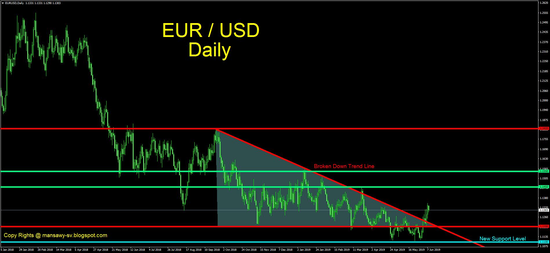 الرسم البياني اليومي لزوج اليورو/دولار