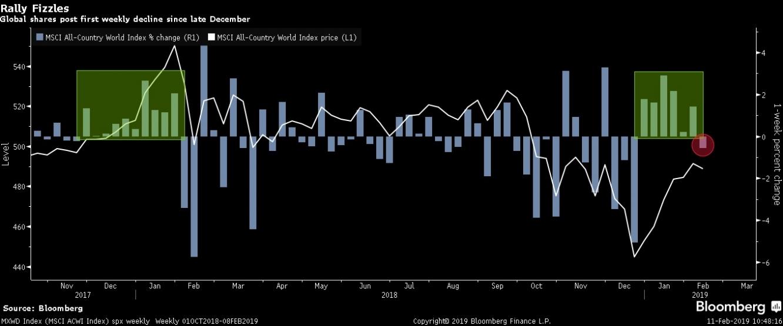 النسبة المئوية لمؤشر MSCI للأسهم العالمية يتراجع الأسبوع الماضي بعد تحقيق صعود متتالي لمدى 6 أسابيع