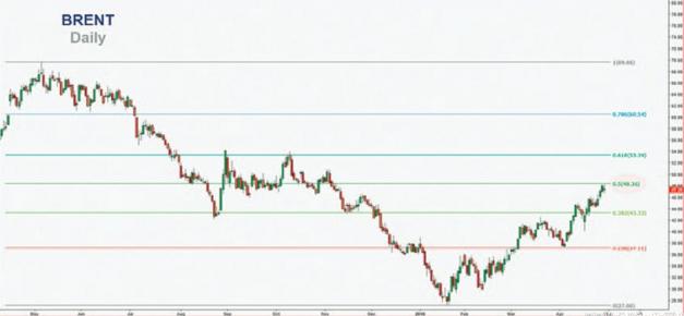 الرسم البياني - النفط الخام