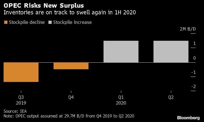 توقعات انتاح اوبك بالربع الرابع في 2019 حتى الربع الثاني من 2020