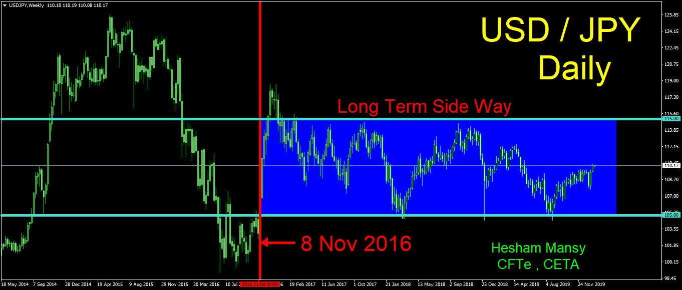 الرسم البياني الأسبوعي لتحركات الدولار/ين